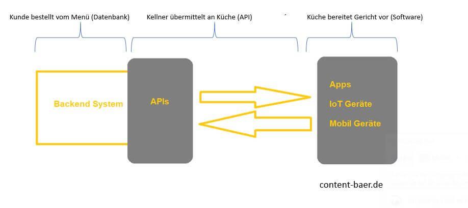 Wie funktioniert eine API